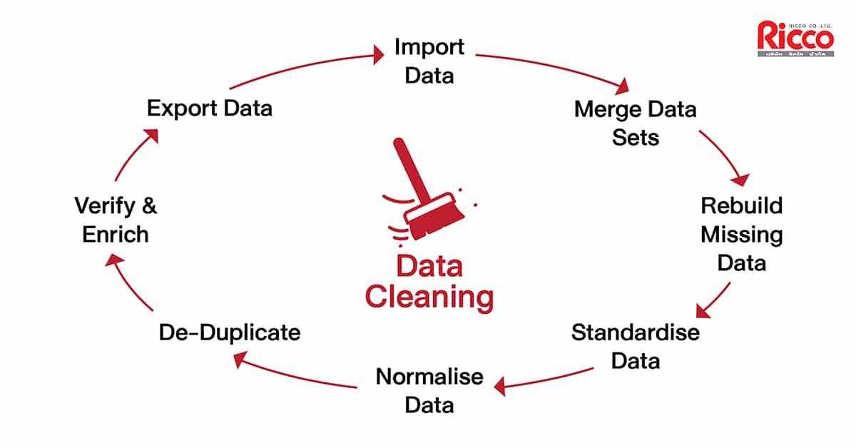ชื่อรูป: DATACleansing.1 01 ประกอบเนื้อหา: DATA CLEANSING บริการจัดการ ปรับปรุง แก้ไข ตรวจสอบฐานข้อมูล