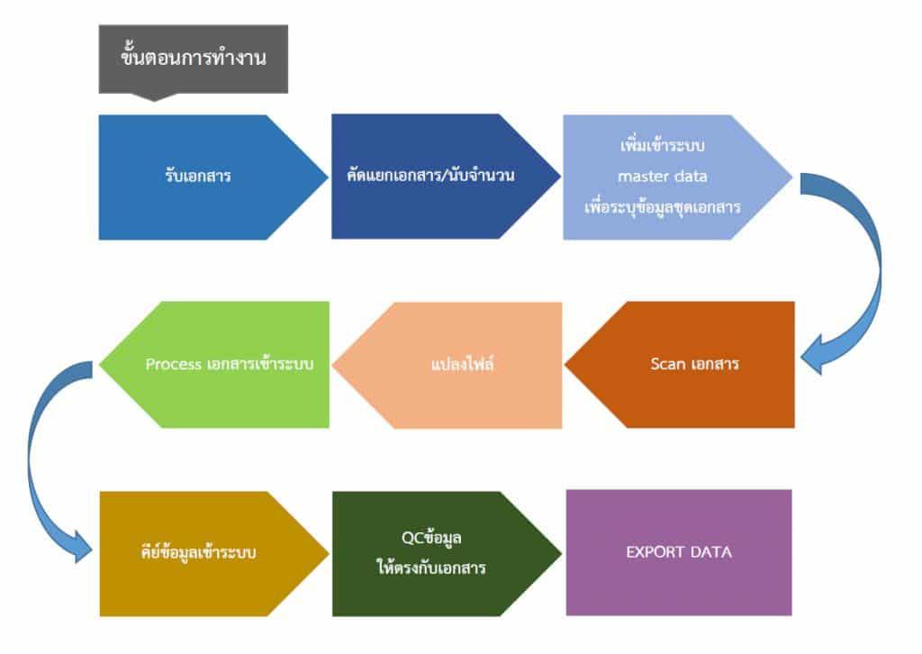 ชื่อรูป: data cleansing process 1 1024x726 ประกอบเนื้อหา: DATA ENTRY
