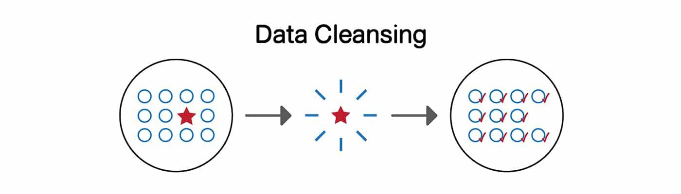ชื่อรูป: Banner MIWService Data Cleansing 1400x400 px.1 02 ประกอบเนื้อหา: DATA CLEANSING บริการจัดการ ปรับปรุง แก้ไข ตรวจสอบฐานข้อมูล