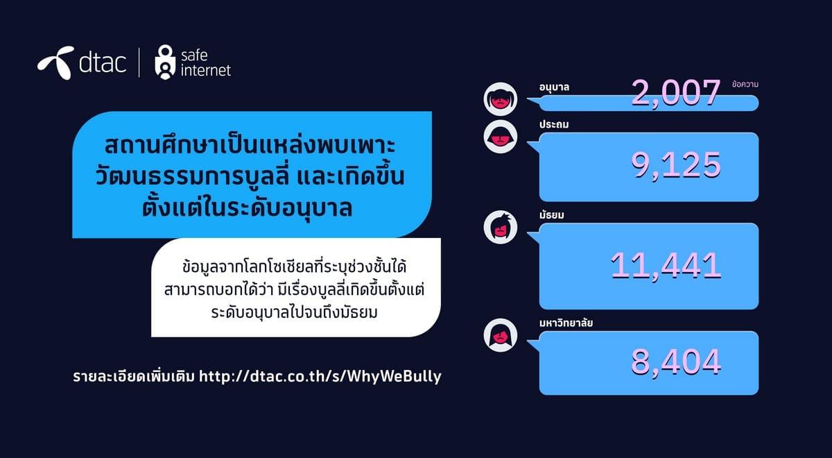 """ชื่อรูป: Bully in Schools 03 ประกอบเนื้อหา: เปลือยวัฒนธรรม """"บูลลี่"""" ของไทยผ่านเลนส์เศรษฐศาสตร์พฤติกรรม ปัญหาที่เป็นเหมือนยอดภูเขาน้ำแข็ง"""