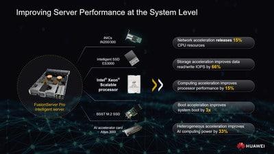 ชื่อรูป: Huawei FusionServer Pro 2 ประกอบเนื้อหา: เซิร์ฟเวอร์อัจฉริยะ Huawei FusionServer Pro คือพันธมิตรที่เหมาะสมเพื่อความสำเร็จร่วมกัน